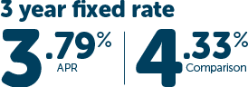 3 year fixed rate 3.79% APR 4.33% Comparison